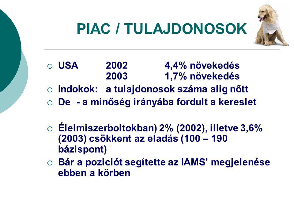 PIAC / TULAJDONOSOK  USA2002 4,4% növekedés 20031,7% növekedés  Indokok: a tulajdonosok száma alig nőtt  De - a minőség irányába fordult a kereslet
