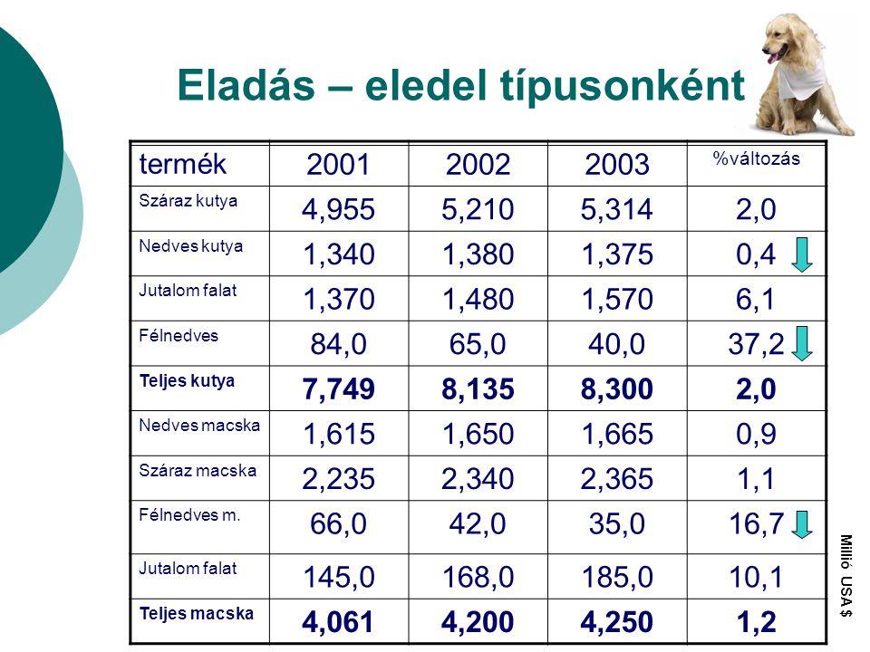Eladás – eledel típusonként termék 200120022003 %változás Száraz kutya 4,9555,2105,3142,0 Nedves kutya 1,3401,3801,3750,4 Jutalom falat 1,3701,4801,57