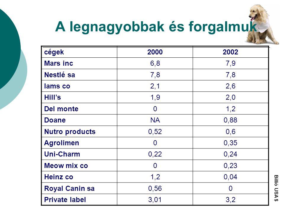 A legnagyobbak és forgalmuk cégek20002002 Mars inc6,87,9 Nestlé sa7,8 Iams co2,12,6 Hill's1,92,0 Del monte01,2 DoaneNA0,88 Nutro products0,520,6 Agrol