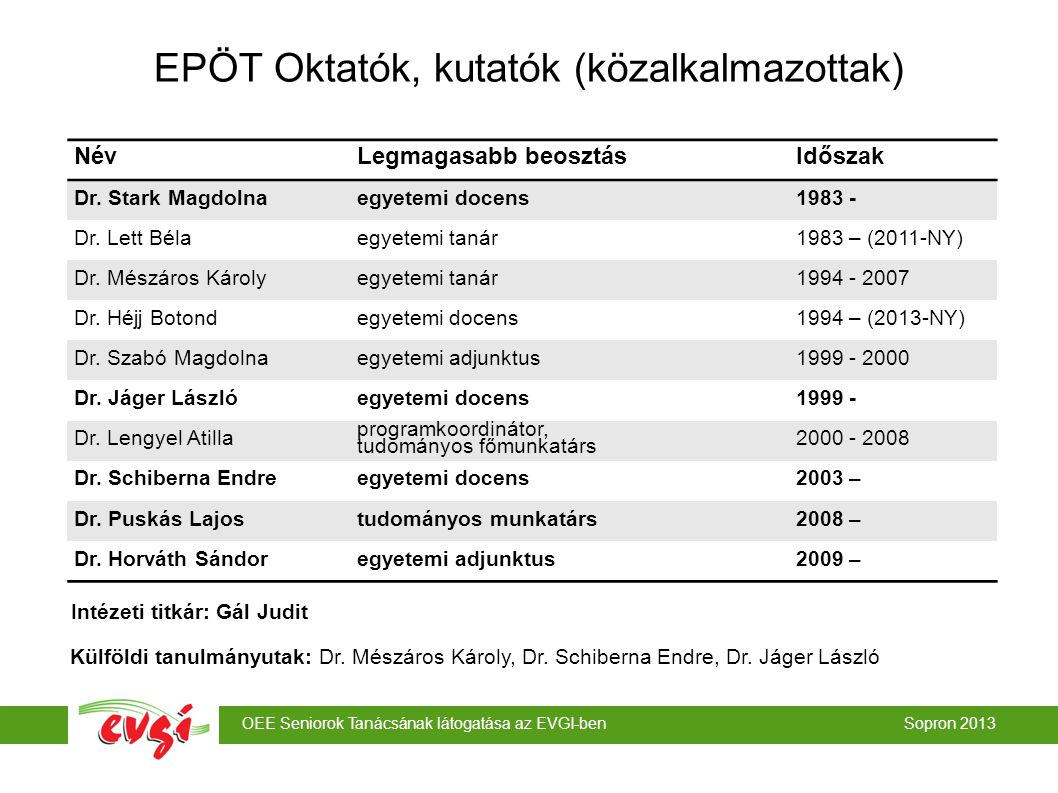 OEE Seniorok Tanácsának látogatása az EVGI-ben Sopron 2013 EPÖT Oktatók, kutatók (közalkalmazottak) NévLegmagasabb beosztásIdőszak Dr. Stark Magdolnae