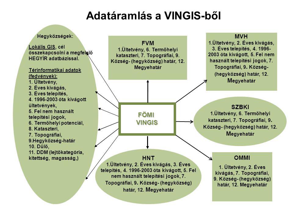 Adatáramlás a VINGIS-ből HNT 1.Ültetvény, 2. Éves kivágás, 3. Éves telepítés, 4. 1996-2003 óta kivágott, 5. Fel nem használt telepítési jogok, 7. Topo