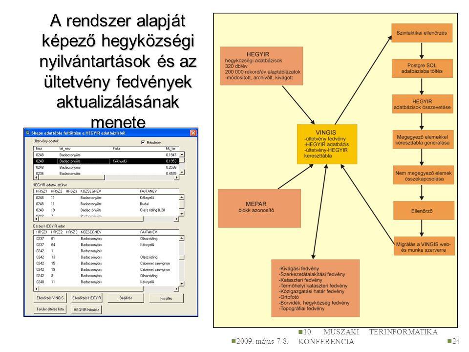 A rendszer alapját képező hegyközségi nyilvántartások és az ültetvény fedvények aktualizálásának menete 2009. május 7-8. 10. MŰSZAKI TÉRINFORMATIKA KO