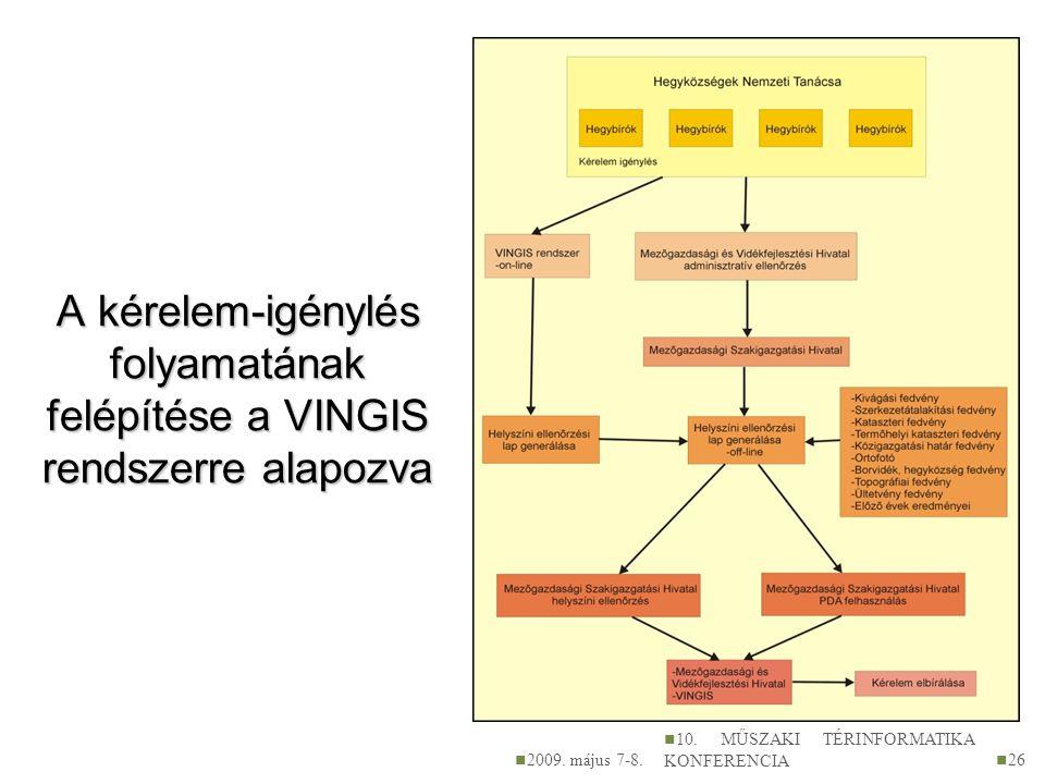 A kérelem-igénylés folyamatának felépítése a VINGIS rendszerre alapozva 2009. május 7-8. 10. MŰSZAKI TÉRINFORMATIKA KONFERENCIA 26