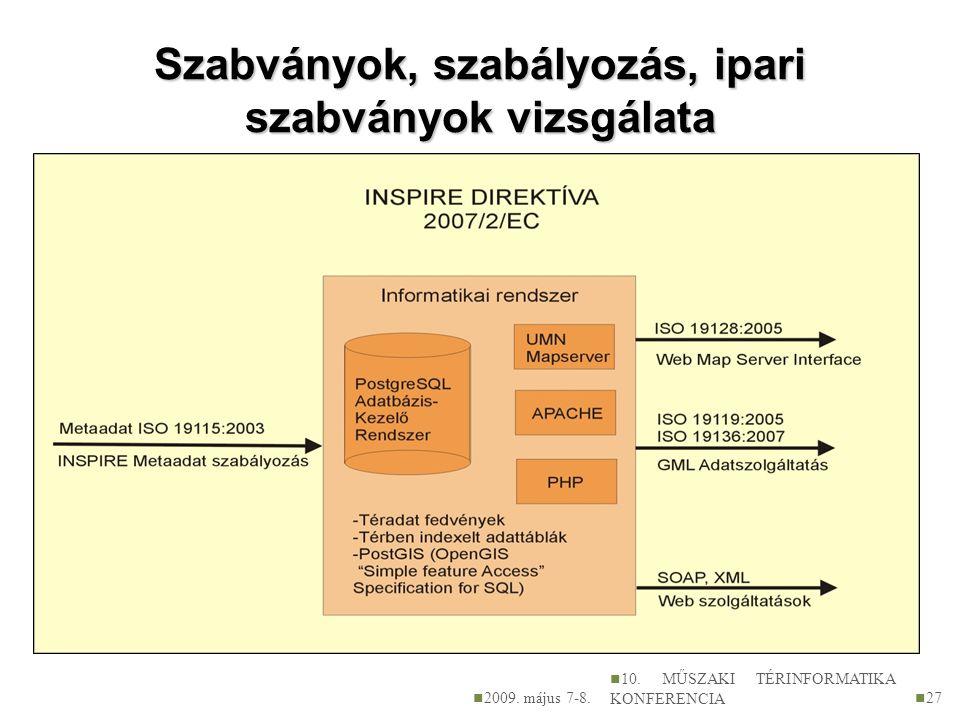 Szabványok, szabályozás, ipari szabványok vizsgálata 2009. május 7-8. 10. MŰSZAKI TÉRINFORMATIKA KONFERENCIA 27