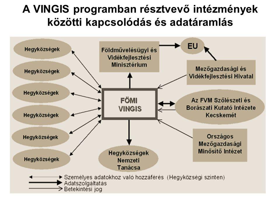 A VINGIS programban résztvevő intézmények közötti kapcsolódás és adatáramlás