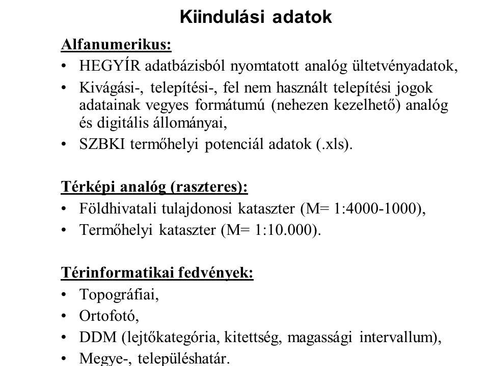 Kiindulási adatok Alfanumerikus: HEGYÍR adatbázisból nyomtatott analóg ültetvényadatok, Kivágási-, telepítési-, fel nem használt telepítési jogok adat