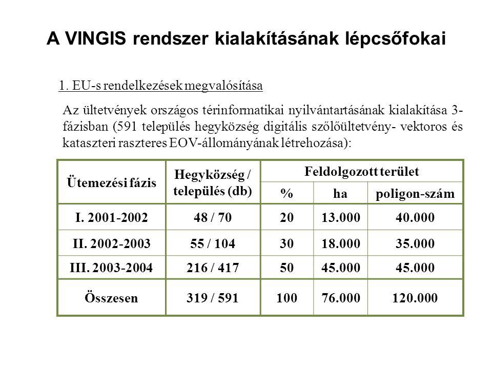 A VINGIS rendszer kialakításának lépcsőfokai 1. EU-s rendelkezések megvalósítása Az ültetvények országos térinformatikai nyilvántartásának kialakítása