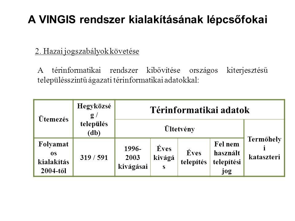 A VINGIS rendszer kialakításának lépcsőfokai 2. Hazai jogszabályok követése A térinformatikai rendszer kibővítése országos kiterjesztésű településszin