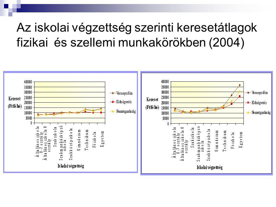 Az iskolai végzettség szerinti keresetátlagok fizikai és szellemi munkakörökben (2004)