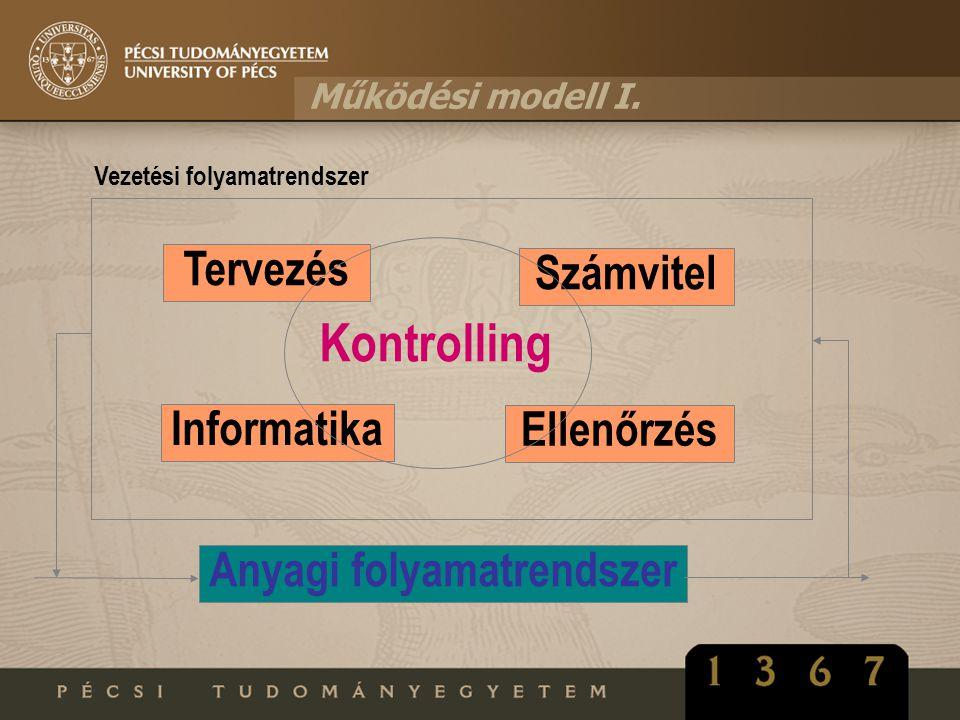 Működési modell I. Vezetési folyamatrendszer Tervezés Ellenőrzés Informatika Számvitel Kontrolling Anyagi folyamatrendszer