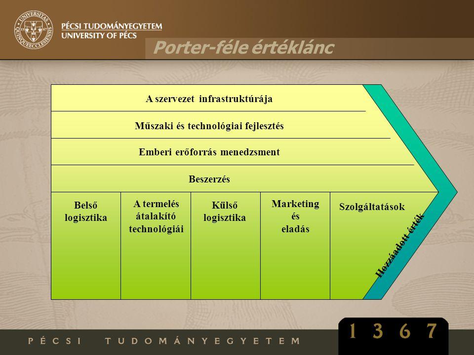 Porter-féle értéklánc Műszaki és technológiai fejlesztés Emberi erőforrás menedzsment Beszerzés Belső logisztika A termelés átalakító technológiái Kül
