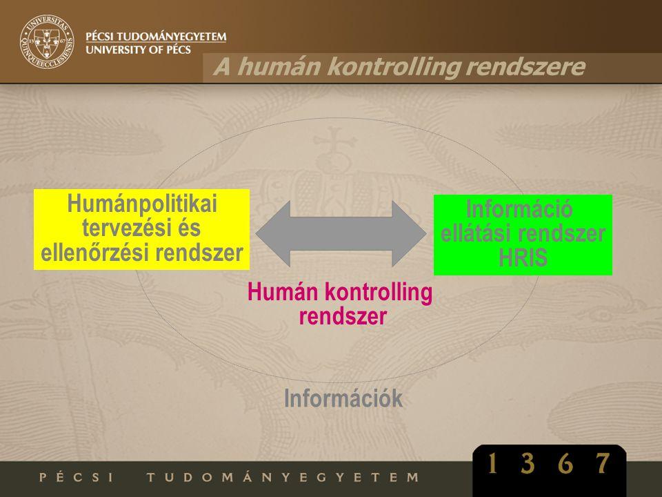 A humán kontrolling rendszere Humánpolitikai tervezési és ellenőrzési rendszer Információ ellátási rendszer HRIS Információk Humán kontrolling rendsze