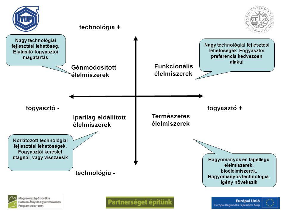 Iparilag előállított élelmiszerek Funkcionális élelmiszerek technológia + technológia - fogyasztó - fogyasztó + Génmódosított élelmiszerek Természetes