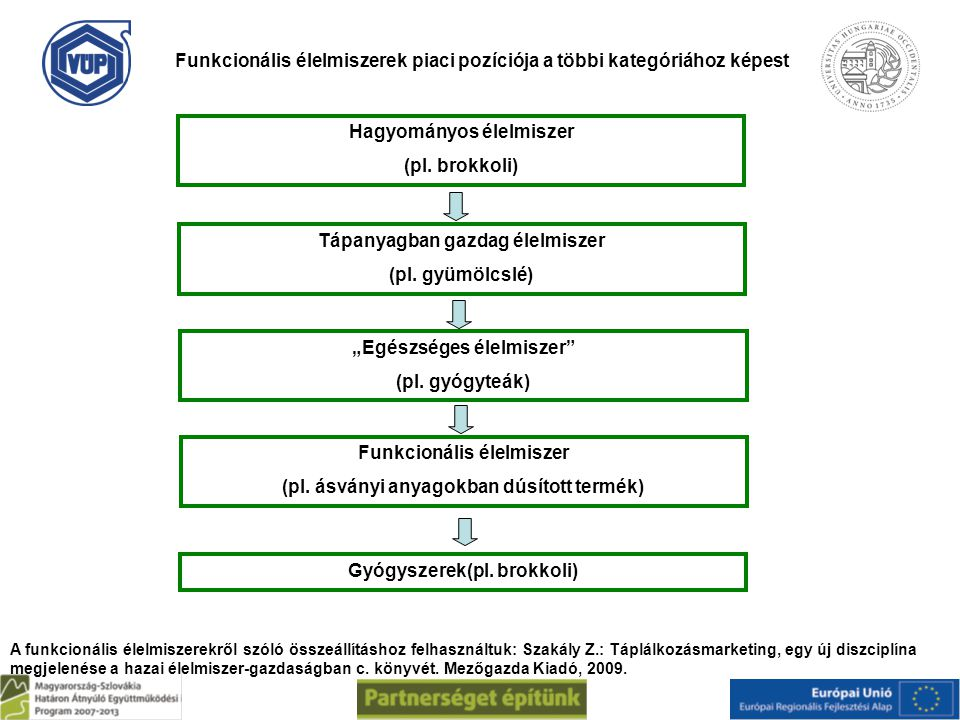 Funkcionális élelmiszerek piaci pozíciója a többi kategóriához képest Hagyományos élelmiszer (pl. brokkoli) Tápanyagban gazdag élelmiszer (pl. gyümölc