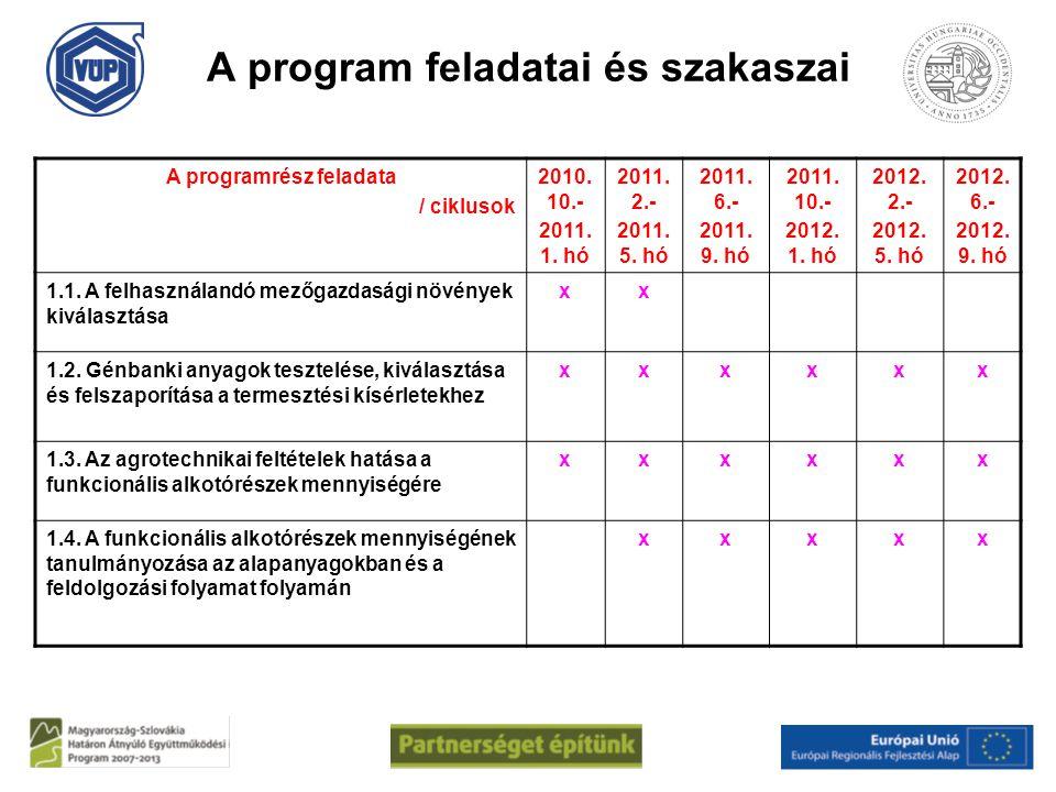A program feladatai és szakaszai A programrész feladata / ciklusok 2010. 10.- 2011. 1. hó 2011. 2.- 2011. 5. hó 2011. 6.- 2011. 9. hó 2011. 10.- 2012.