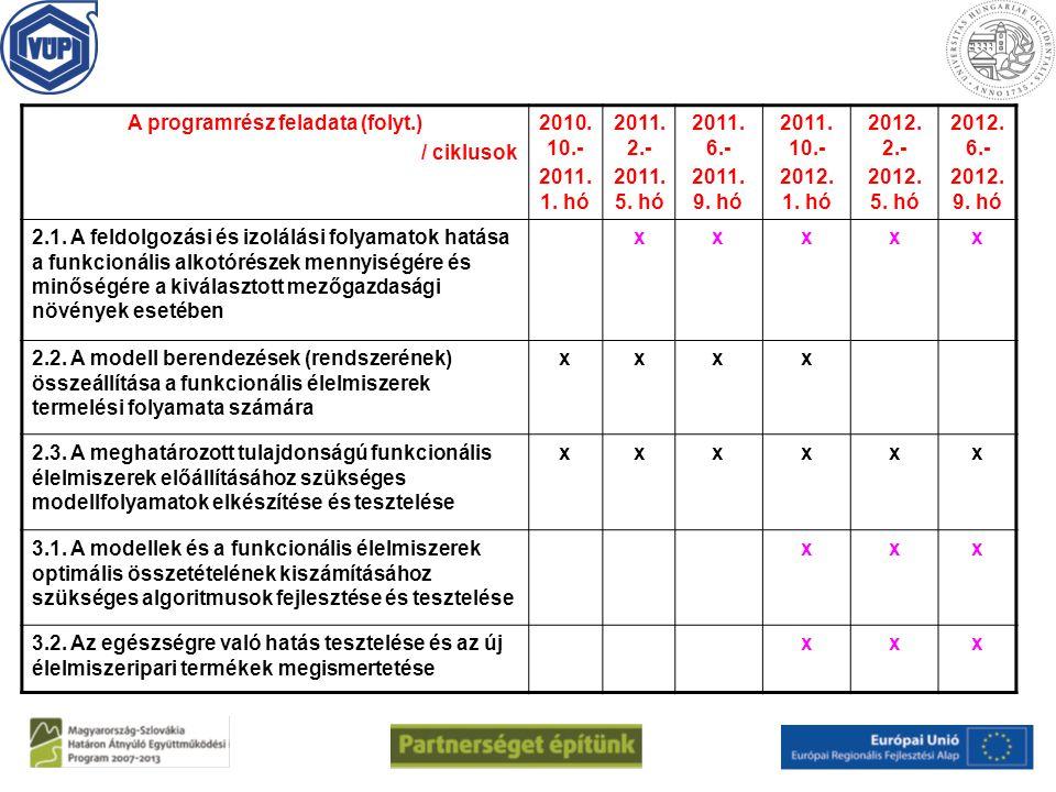A programrész feladata (folyt.) / ciklusok 2010. 10.- 2011. 1. hó 2011. 2.- 2011. 5. hó 2011. 6.- 2011. 9. hó 2011. 10.- 2012. 1. hó 2012. 2.- 2012. 5