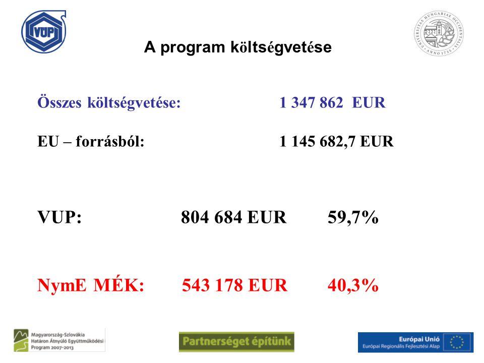 A program k ö lts é gvet é se Összes költségvetése:1 347 862 EUR EU – forrásból: 1 145 682,7 EUR VUP: 804 684 EUR59,7% NymE MÉK: 543 178 EUR40,3%