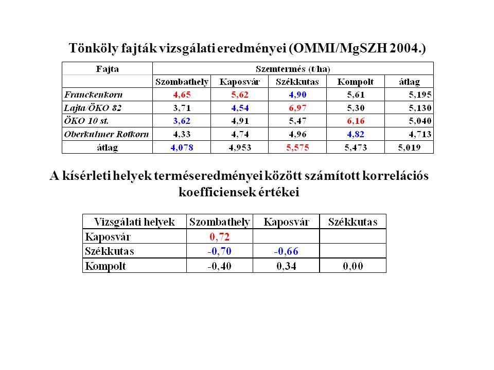 Tönköly fajták vizsgálati eredményei (OMMI/MgSZH 2004.) A kísérleti helyek terméseredményei között számított korrelációs koefficiensek értékei