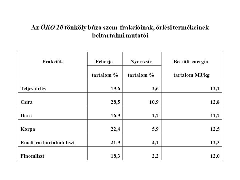 Az ÖKO 10 tönköly búza szem-frakcióinak, őrlési termékeinek beltartalmi mutatói FrakciókFehérje-Nyerszsír-Becsült energia- tartalom % tartalom MJ/kg T