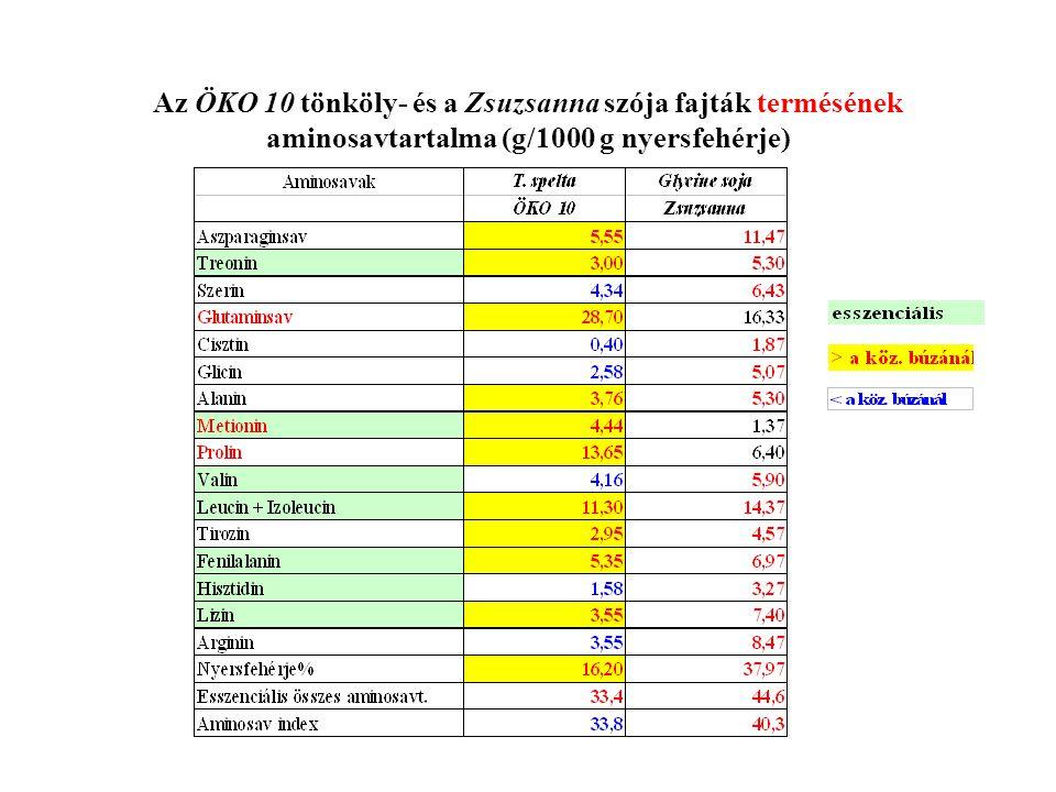 Az ÖKO 10 tönköly- és a Zsuzsanna szója fajták termésének aminosavtartalma (g/1000 g nyersfehérje)