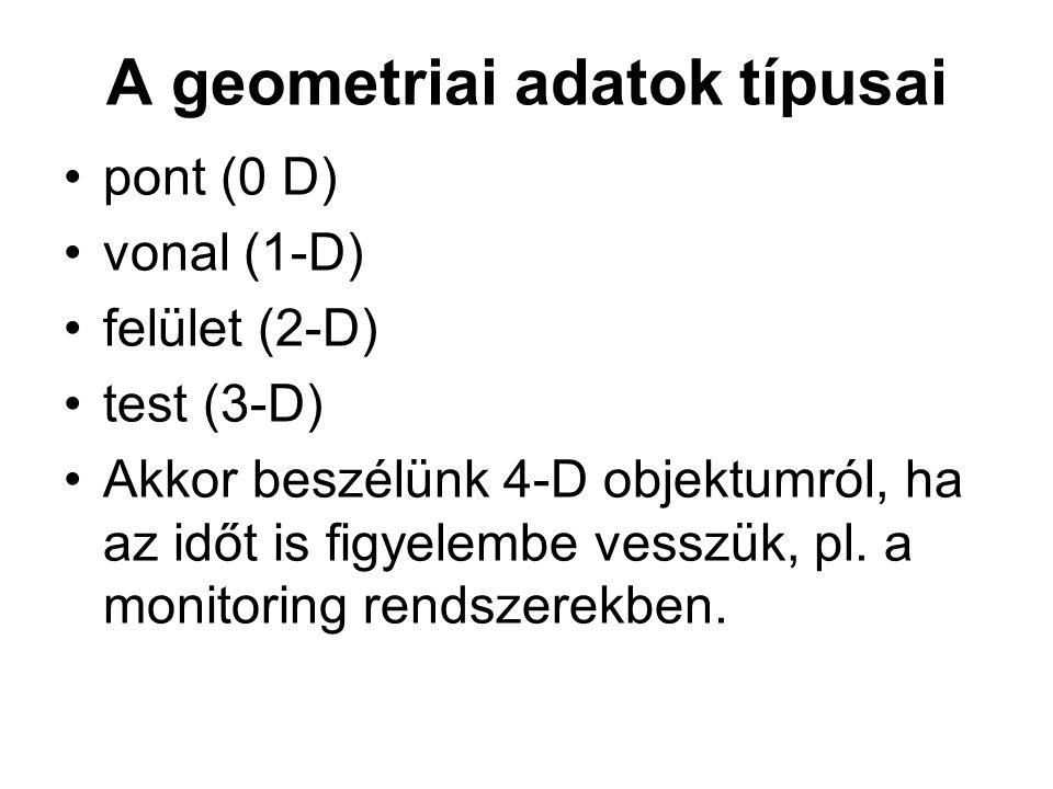 A geometriai adatok típusai pont (0 D) vonal (1-D) felület (2-D) test (3-D) Akkor beszélünk 4-D objektumról, ha az időt is figyelembe vesszük, pl. a m