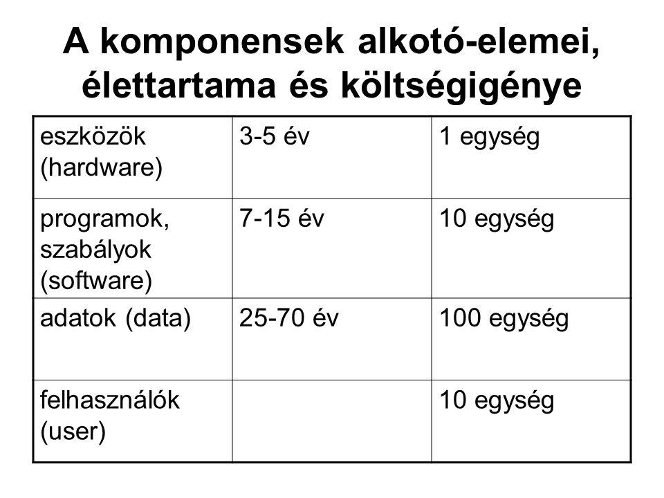 A komponensek alkotó-elemei, élettartama és költségigénye eszközök (hardware) 3-5 év1 egység programok, szabályok (software) 7-15 év10 egység adatok (