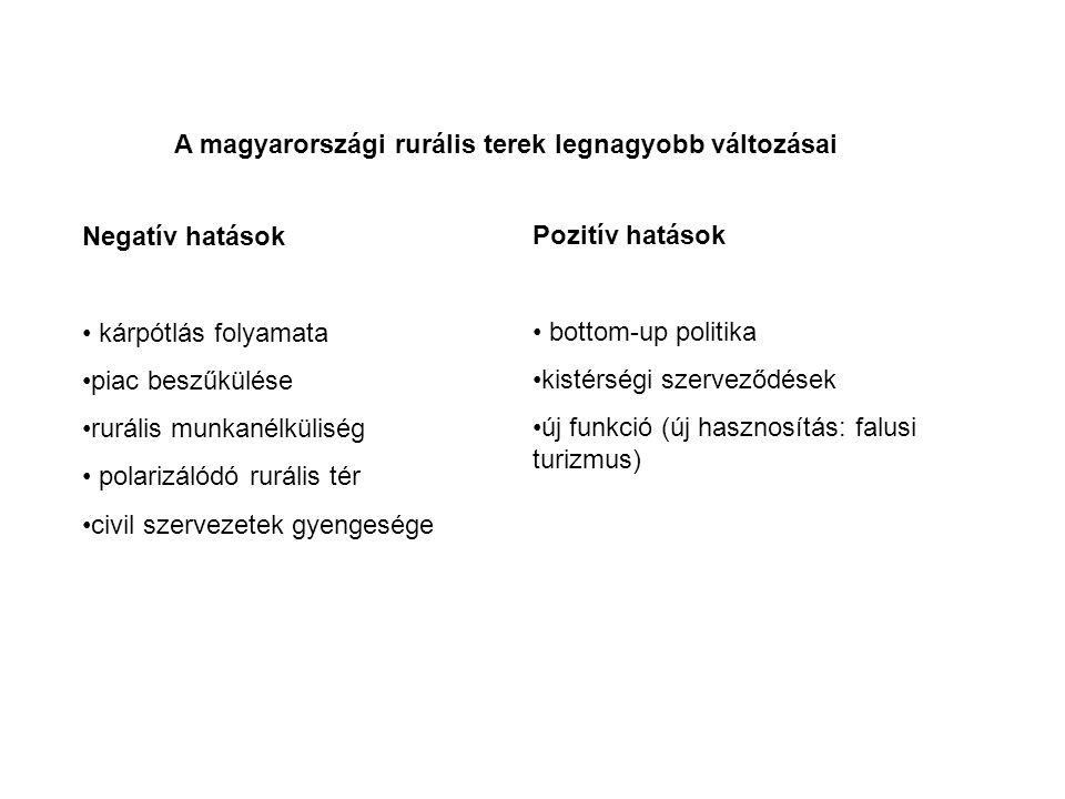 A magyarországi rurális terek legnagyobb változásai Negatív hatások kárpótlás folyamata piac beszűkülése rurális munkanélküliség polarizálódó rurális