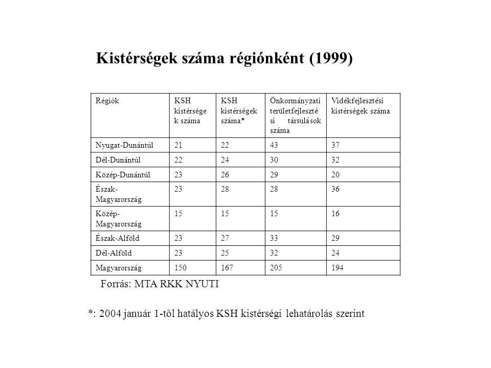 RégiókKSH kistérsége k száma KSH kistérségek száma* Önkormányzati területfejleszté si társulások száma Vidékfejlesztési kistérségek száma Nyugat-Dunán