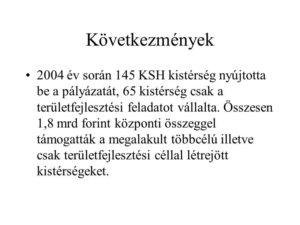 Következmények 2004 év során 145 KSH kistérség nyújtotta be a pályázatát, 65 kistérség csak a területfejlesztési feladatot vállalta. Összesen 1,8 mrd
