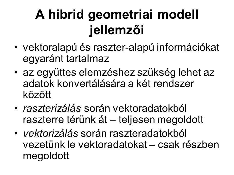A hibrid geometriai modell jellemzői vektoralapú és raszter-alapú információkat egyaránt tartalmaz az együttes elemzéshez szükség lehet az adatok konvertálására a két rendszer között raszterizálás során vektoradatokból raszterre térünk át – teljesen megoldott vektorizálás során raszteradatokból vezetünk le vektoradatokat – csak részben megoldott