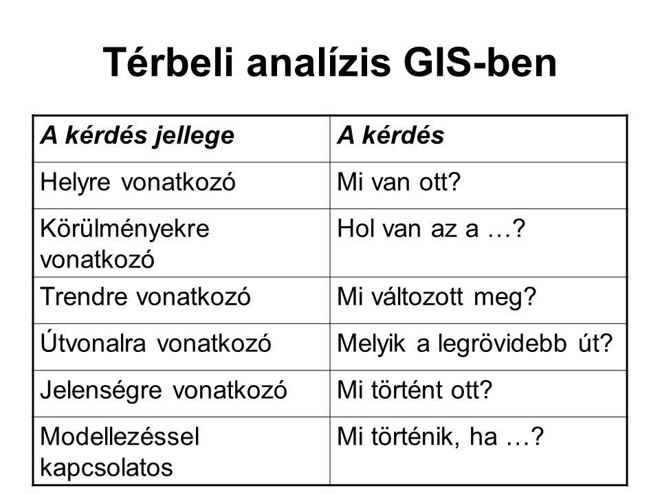 Térbeli analízis GIS-ben A kérdés jellegeA kérdés Helyre vonatkozóMi van ott? Körülményekre vonatkozó Hol van az a …? Trendre vonatkozóMi változott me