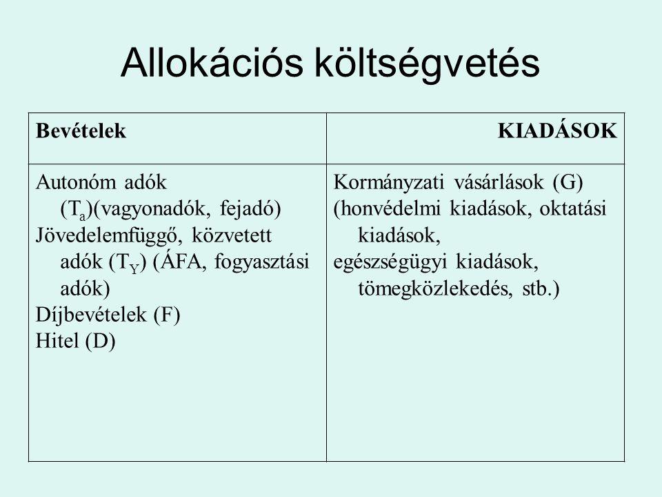 Allokációs költségvetés BevételekKIADÁSOK Autonóm adók (T a )(vagyonadók, fejadó) Jövedelemfüggő, közvetett adók (T Y ) (ÁFA, fogyasztási adók) Díjbev