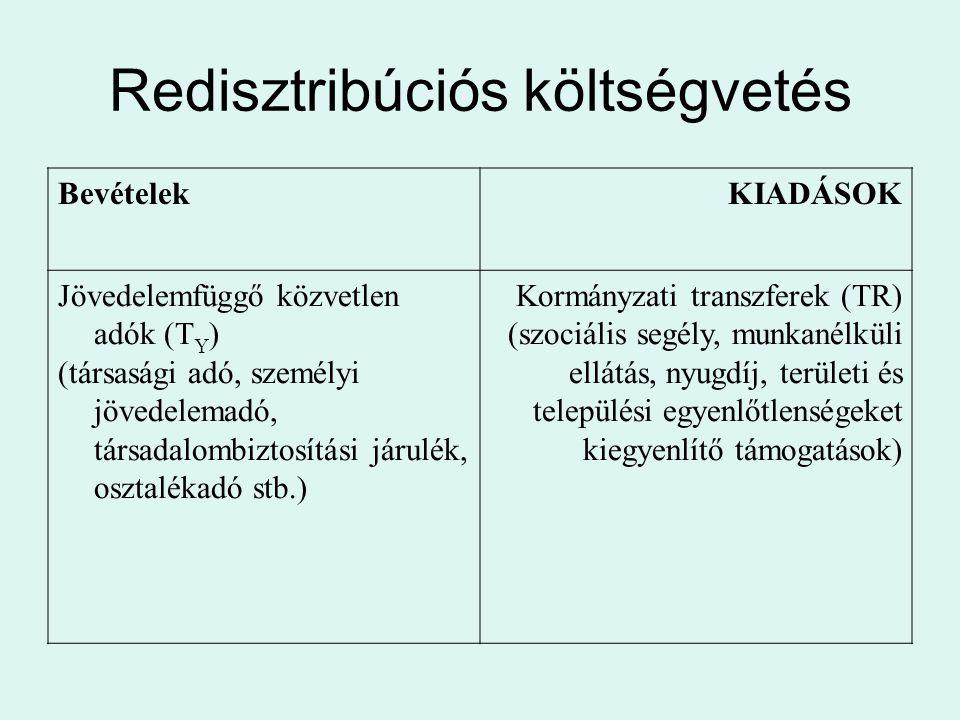 Redisztribúciós költségvetés BevételekKIADÁSOK Jövedelemfüggő közvetlen adók (T Y ) (társasági adó, személyi jövedelemadó, társadalombiztosítási járul