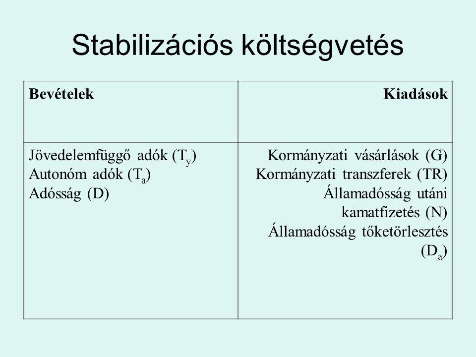 Stabilizációs költségvetés BevételekKiadások Jövedelemfüggő adók (T y ) Autonóm adók (T a ) Adósság (D) Kormányzati vásárlások (G) Kormányzati transzf