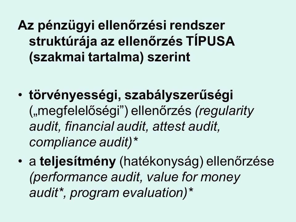 """Az pénzügyi ellenőrzési rendszer struktúrája az ellenőrzés TÍPUSA (szakmai tartalma) szerint törvényességi, szabályszerűségi (""""megfelelőségi"""") ellenőr"""