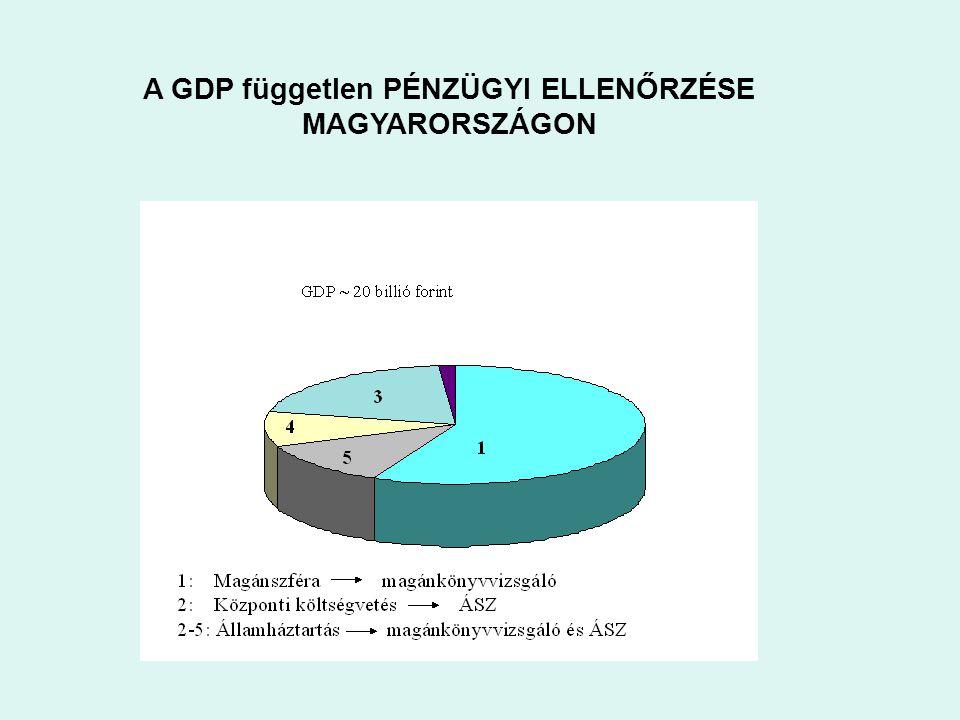 A GDP független PÉNZÜGYI ELLENŐRZÉSE MAGYARORSZÁGON