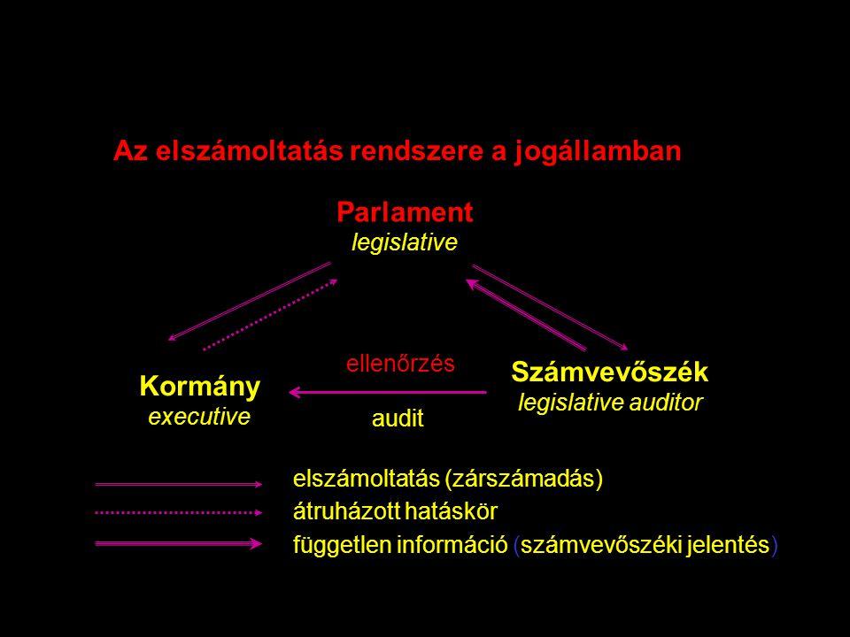 Az elszámoltatás rendszere a jogállamban Parlament legislative Kormány executive Számvevőszék legislative auditor ellenőrzés audit átruházott hatáskör