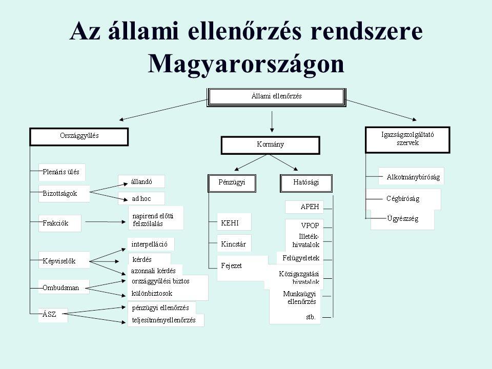 Az állami ellenőrzés rendszere Magyarországon