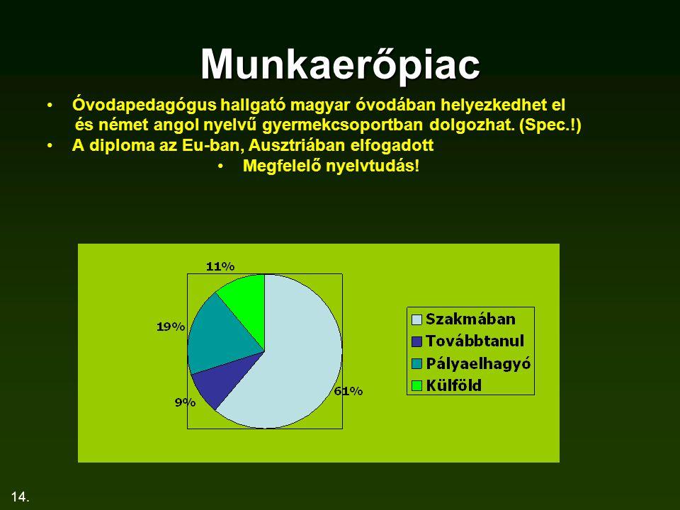 14. Munkaerőpiac Óvodapedagógus hallgató magyar óvodában helyezkedhet el és német angol nyelvű gyermekcsoportban dolgozhat. (Spec.!) A diploma az Eu-b