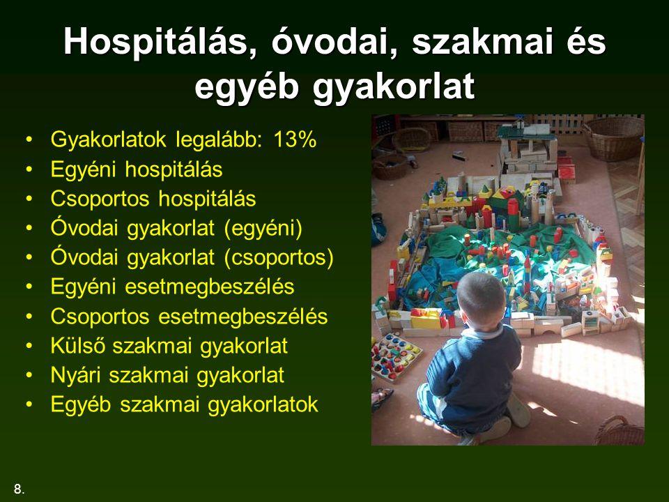 8. Hospitálás, óvodai, szakmai és egyéb gyakorlat Gyakorlatok legalább: 13% Egyéni hospitálás Csoportos hospitálás Óvodai gyakorlat (egyéni) Óvodai gy