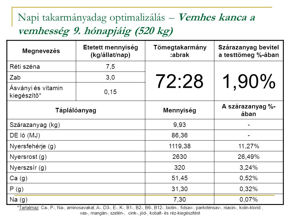 Napi takarmányadag optimalizálás – Vemhes kanca a vemhesség 9. hónapjáig (520 kg) Megnevezés Etetett mennyiség (kg/állat/nap) Tömegtakarmány :abrak Sz