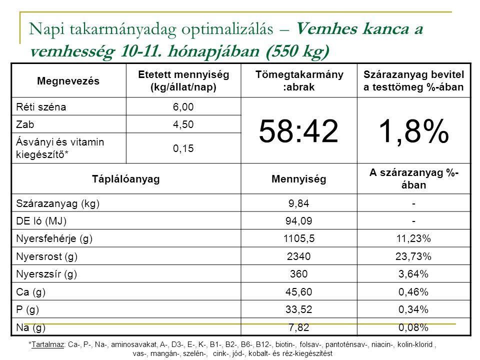 Napi takarmányadag optimalizálás – Vemhes kanca a vemhesség 10-11. hónapjában (550 kg) Megnevezés Etetett mennyiség (kg/állat/nap) Tömegtakarmány :abr
