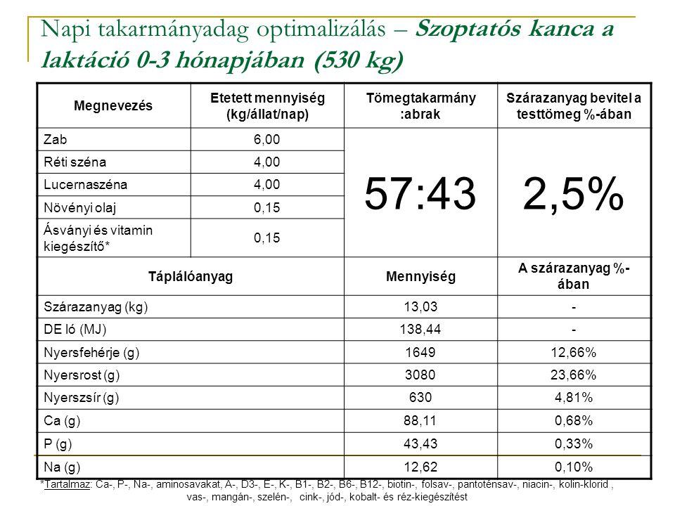 Napi takarmányadag optimalizálás – Szoptatós kanca a laktáció 0-3 hónapjában (530 kg) Megnevezés Etetett mennyiség (kg/állat/nap) Tömegtakarmány :abra