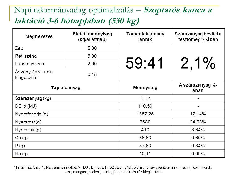 Napi takarmányadag optimalizálás – Szoptatós kanca a laktáció 3-6 hónapjában (530 kg) Megnevezés Etetett mennyiség (kg/állat/nap) Tömegtakarmány :abra