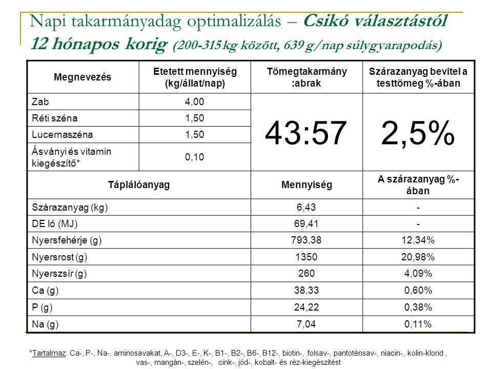Napi takarmányadag optimalizálás – Csikó választástól 12 hónapos korig (200-315 kg között, 639 g/nap súlygyarapodás) Megnevezés Etetett mennyiség (kg/