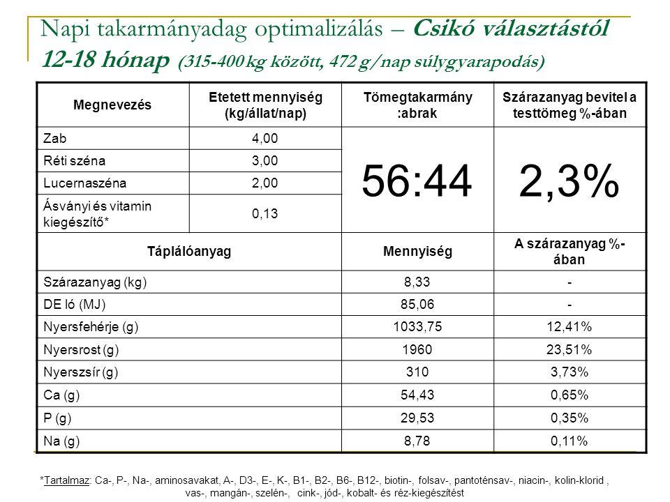 Napi takarmányadag optimalizálás – Csikó választástól 12-18 hónap (315-400 kg között, 472 g/nap súlygyarapodás) Megnevezés Etetett mennyiség (kg/állat