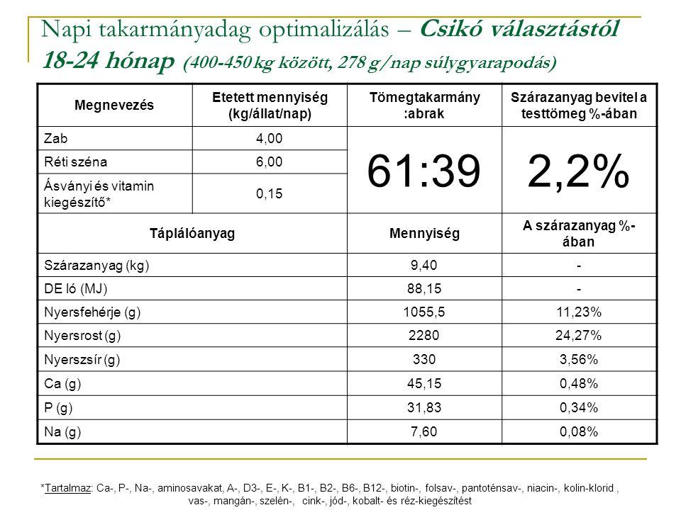 Napi takarmányadag optimalizálás – Csikó választástól 18-24 hónap (400-450 kg között, 278 g/nap súlygyarapodás) Megnevezés Etetett mennyiség (kg/állat