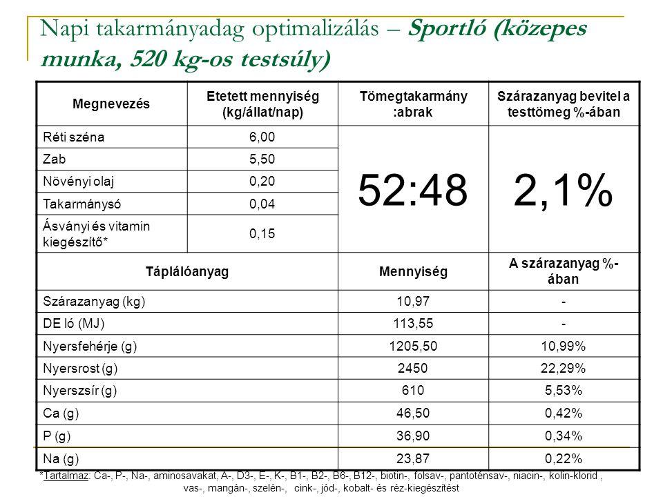 Napi takarmányadag optimalizálás – Sportló (közepes munka, 520 kg-os testsúly) Megnevezés Etetett mennyiség (kg/állat/nap) Tömegtakarmány :abrak Szára