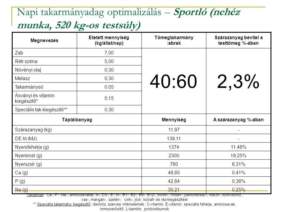 Napi takarmányadag optimalizálás – Sportló (nehéz munka, 520 kg-os testsúly) Megnevezés Etetett mennyiség (kg/állat/nap) Tömegtakarmány :abrak Száraza