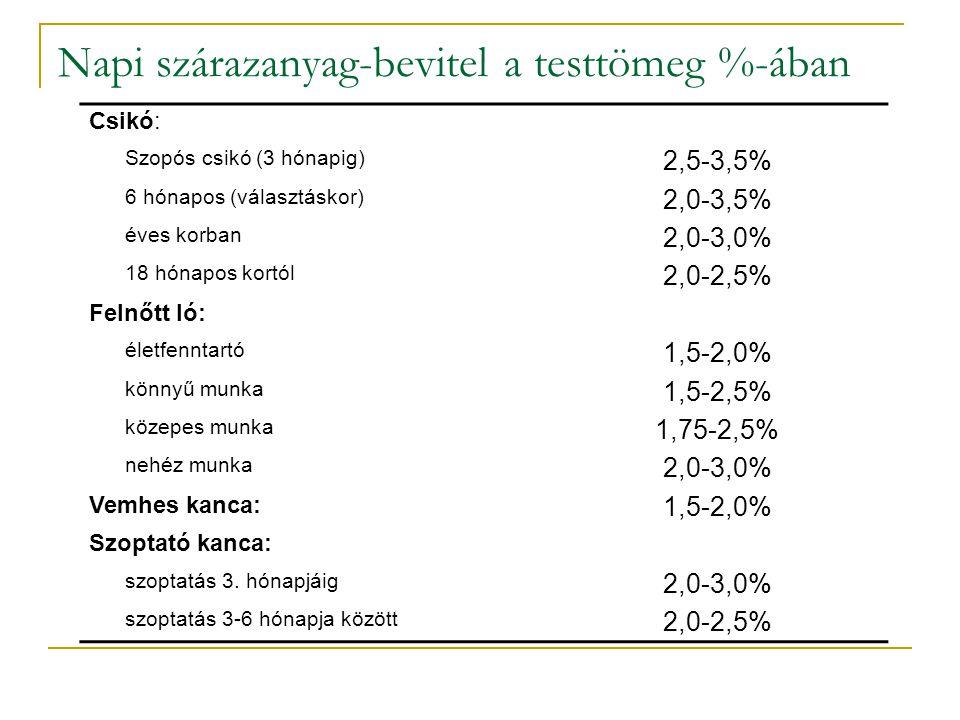 Napi szárazanyag-bevitel a testtömeg %-ában Csikó: Szopós csikó (3 hónapig) 2,5-3,5% 6 hónapos (választáskor) 2,0-3,5% éves korban 2,0-3,0% 18 hónapos